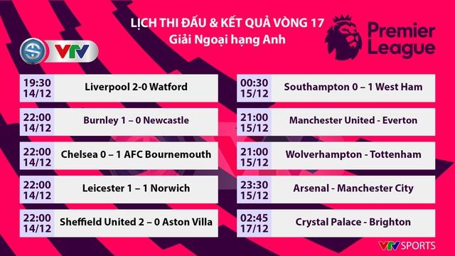 Kết quả, bảng xếp hạng vòng 17 Ngoại hạng Anh: Liverpool 2-0 Watford, Chelsea 0-1 Bournemouth, Leicester 1-1 Norwich - Ảnh 1.