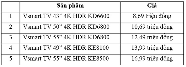 Vingroup công bố 5 mẫu tivi thông minh đầu tiên - Ảnh 5.