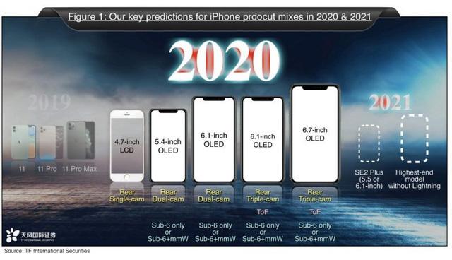 iPhone 12 5G có thể sẽ là quả bom xịt với Apple - Ảnh 3.