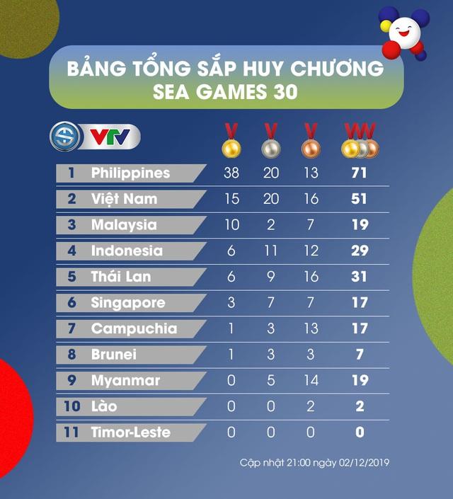Bảng tổng sắp huy chương SEA Games 30, ngày 02/12: Đoàn TTVN giữ vững vị trí thứ 2 - Ảnh 1.