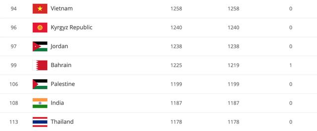 Bảng xếp hạng FIFA 2019: ĐT Việt Nam xếp hạng 94 thế giới - Ảnh 1.