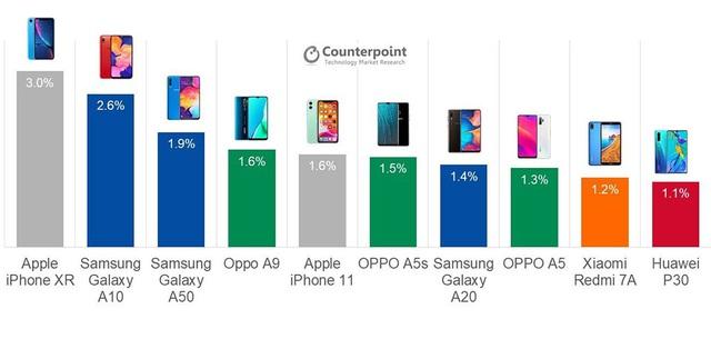 10 mẫu smartphone bán chạy nhất năm 2019 - Ảnh 3.