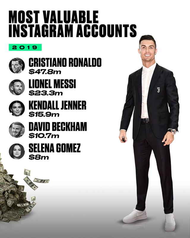 Ronaldo vô địch kiếm tiền trên Instagram năm 2019 - Ảnh 3.