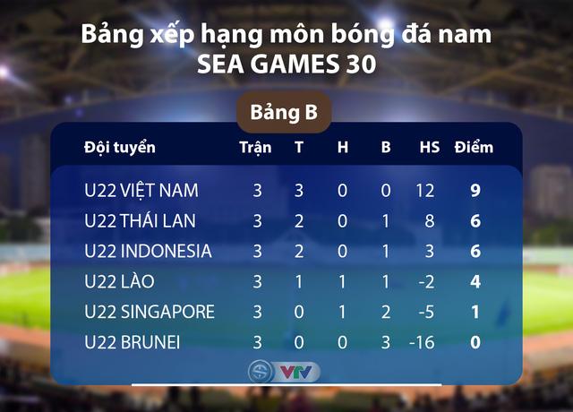 U22 Việt Nam - U22 Singapore: Đặt một chân vào bán kết (19h00 ngày 03/12, trực tiếp VTV6 và VTV5 Tây Nguyên) - Ảnh 1.