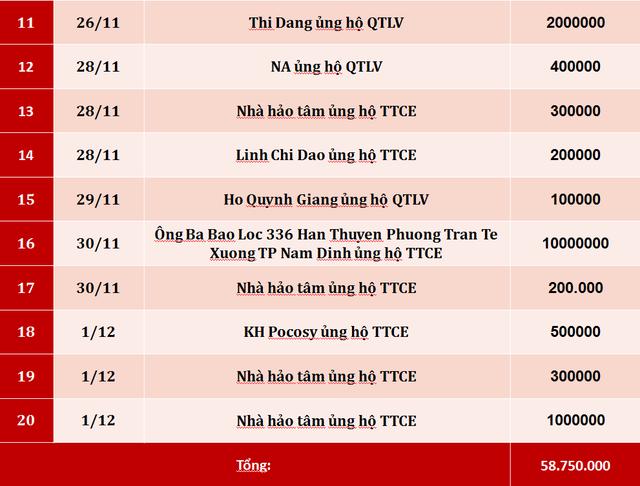 Quỹ Tấm lòng Việt: Danh sách ủng hộ tuần 4 tháng 11/2019 - Ảnh 2.