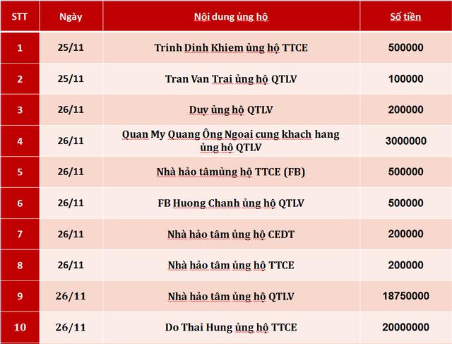 Quỹ Tấm lòng Việt: Danh sách ủng hộ tuần 4 tháng 11/2019 - Ảnh 1.