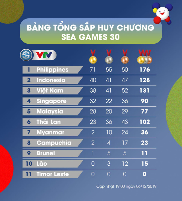Bảng tổng sắp huy chương SEA Games 30, ngày 06/12: Đoàn TTVN xếp thứ 3 - Ảnh 1.