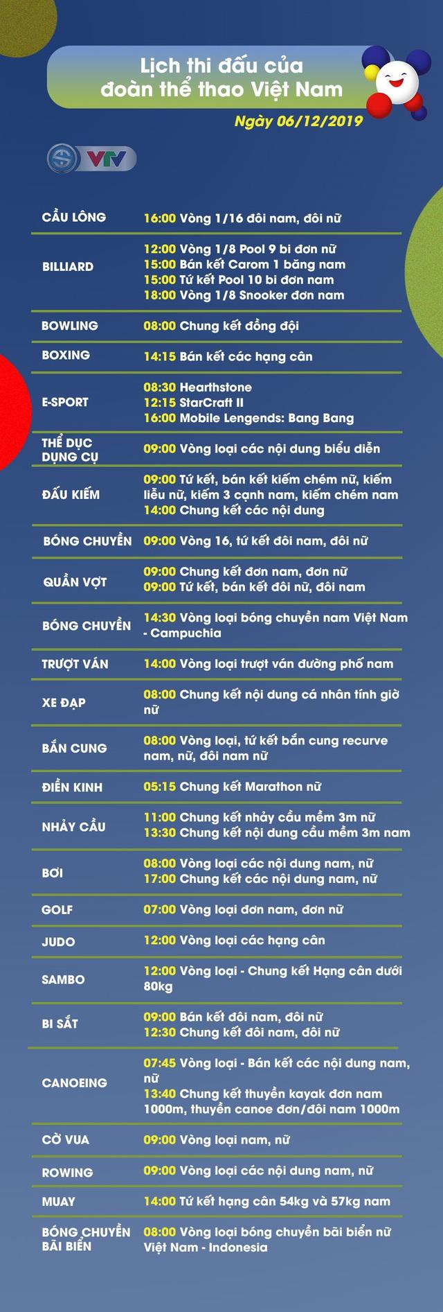 Lịch thi đấu ngày 06/12 của Đoàn Thể thao Việt Nam tại SEA Games 30 - Ảnh 1.
