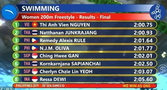 SEA Games 30: Ánh Viên giành HCV 200m tự do nữ - Ảnh 1.