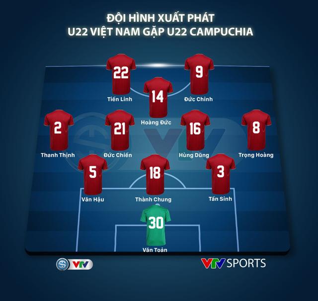 U22 Việt Nam 4-0 U22 Campuchia: Thẳng tiến chung kết SEA Games 30 - Ảnh 1.