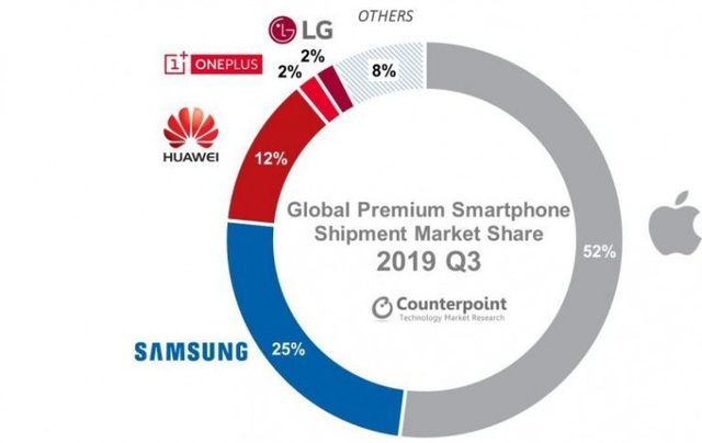 Apple chiếm hơn một nửa thị trường smartphone cao cấp - Ảnh 2.