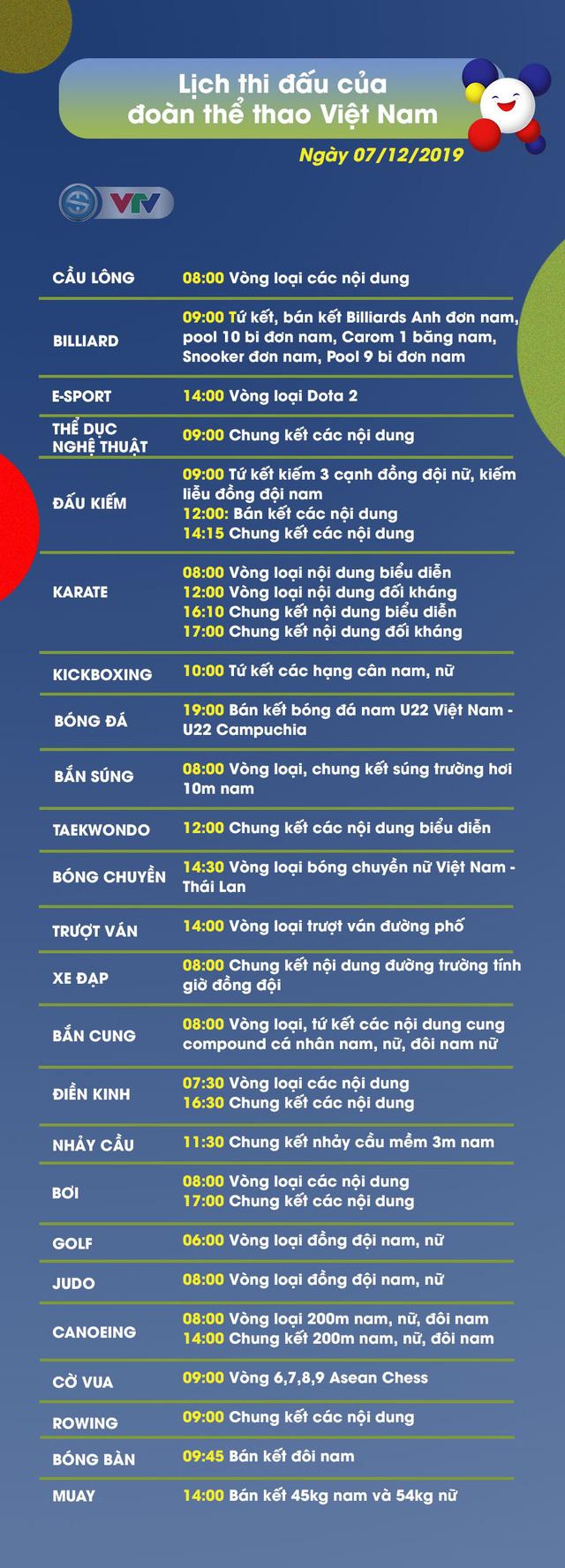 Lịch thi đấu ngày 07/12 của Đoàn Thể thao Việt Nam tại SEA Games 30 - Ảnh 1.