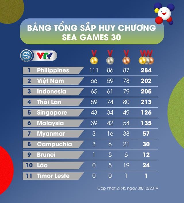 TỔNG HỢP Bảng tổng sắp huy chương SEA Games 30, ngày 08/12: Đoàn TTVN giành 20 HCV - Ảnh 1.