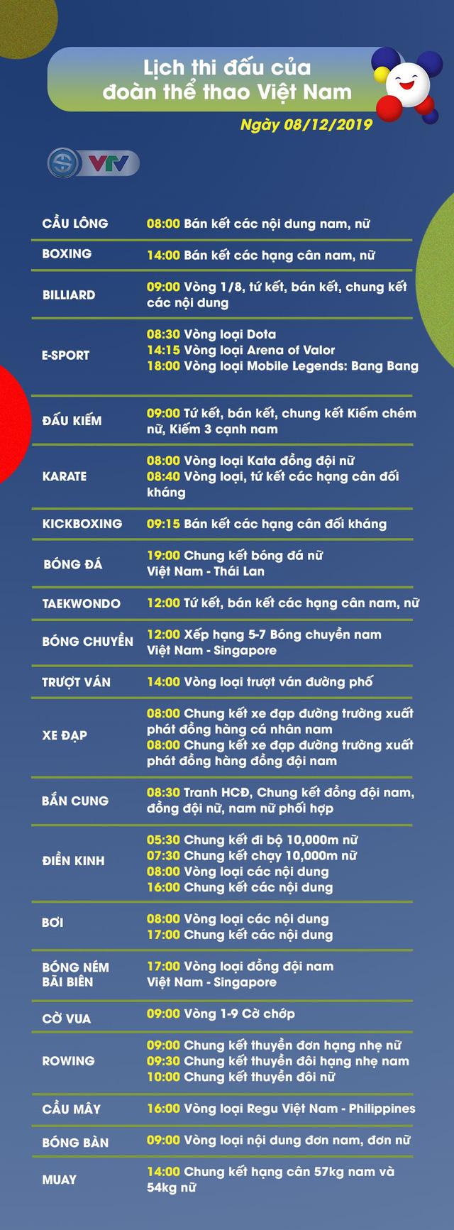 Lịch thi đấu ngày 08/12 của Đoàn Thể thao Việt Nam tại SEA Games 30 - Ảnh 1.