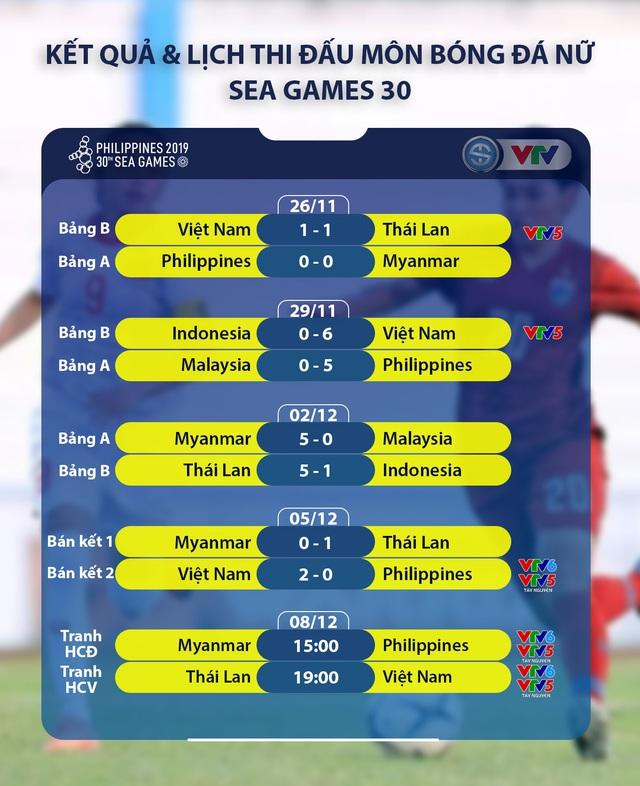Lịch thi đấu và trực tiếp Chung kết, tranh HCĐ bóng đá nữ SEA Games 30 - Ảnh 2.
