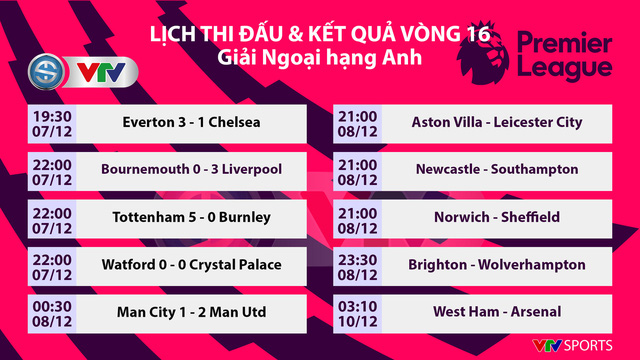 Man City 1-2 Man Utd: Thất bại sân nhà, hụt hơi cuộc đua vô địch - Ảnh 6.