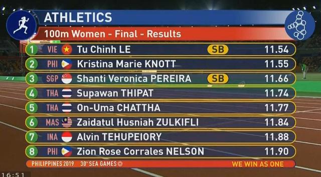 SEA Games 30: Lê Tú Chinh giành HCV nội dung 100m nữ - Ảnh 1.