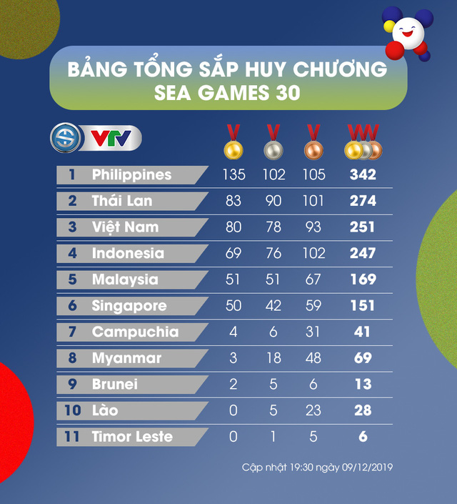 Bảng tổng sắp huy chương SEA Games 30, ngày 9/12: Đoàn Thể thao Việt Nam tiếp tục xếp thứ 3 - Ảnh 1.