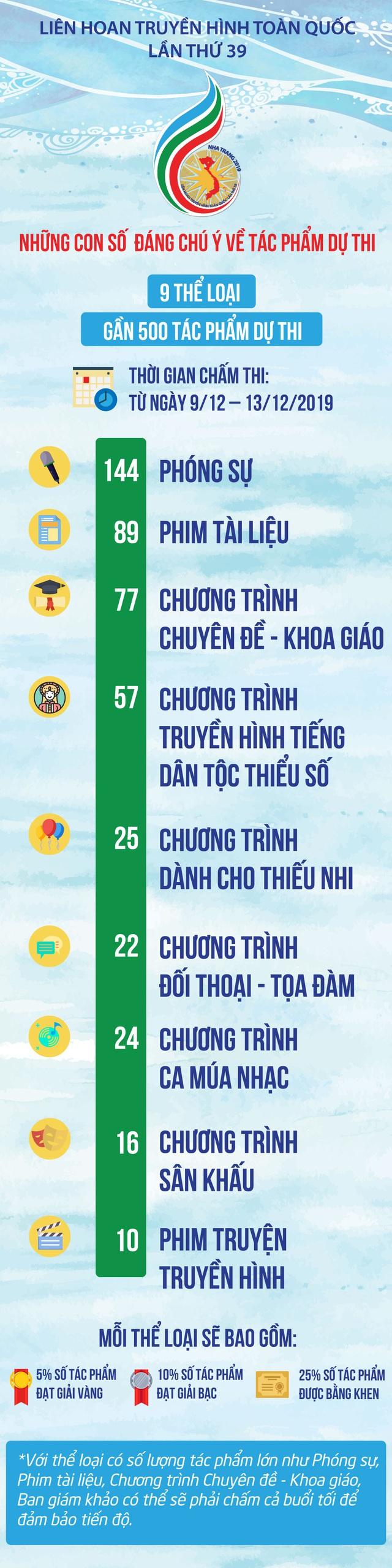 [Infographic] Những con số đáng chú ý về tác phẩm dự thi LHTHTQ lần thứ 39 - Ảnh 1.