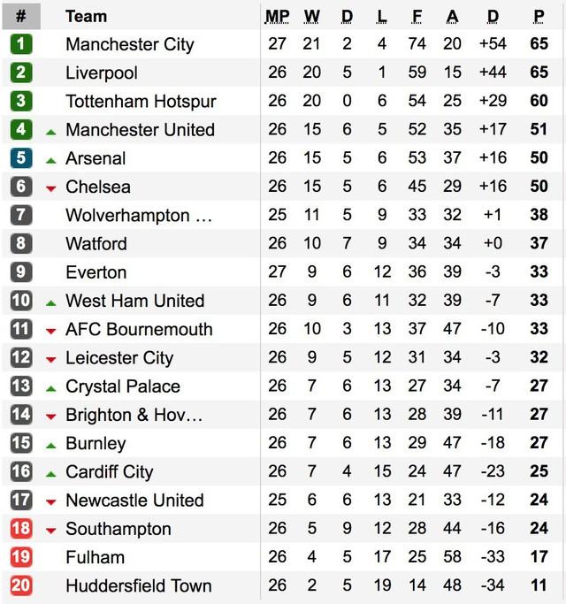 Kết quả, BXH Ngoại hạng Anh vòng 26: Man City đòi ngôi đầu từ Liverpool, MU vào top 4 - Ảnh 5.