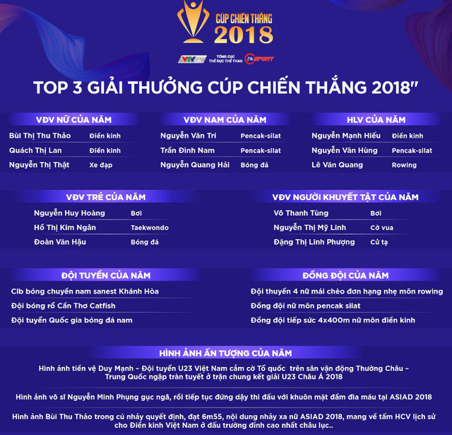 Cúp Chiến thắng 2018: Tiền vệ Quang Hải giành giải thưởng Nam VĐV của năm - Ảnh 1.