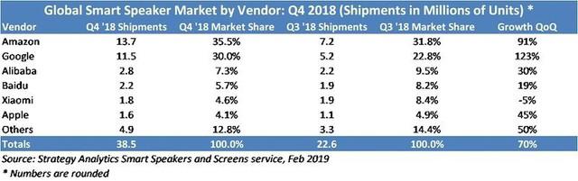 Giống như iPhone, giá bán cao cũng đang làm hại HomePod - Ảnh 1.