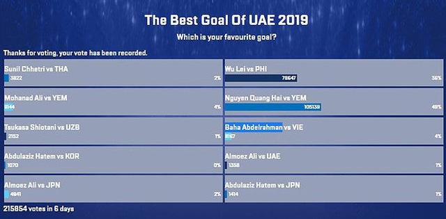 Quang Hải giành giải Bàn thắng đẹp nhất Asian Cup 2019 - Ảnh 2.