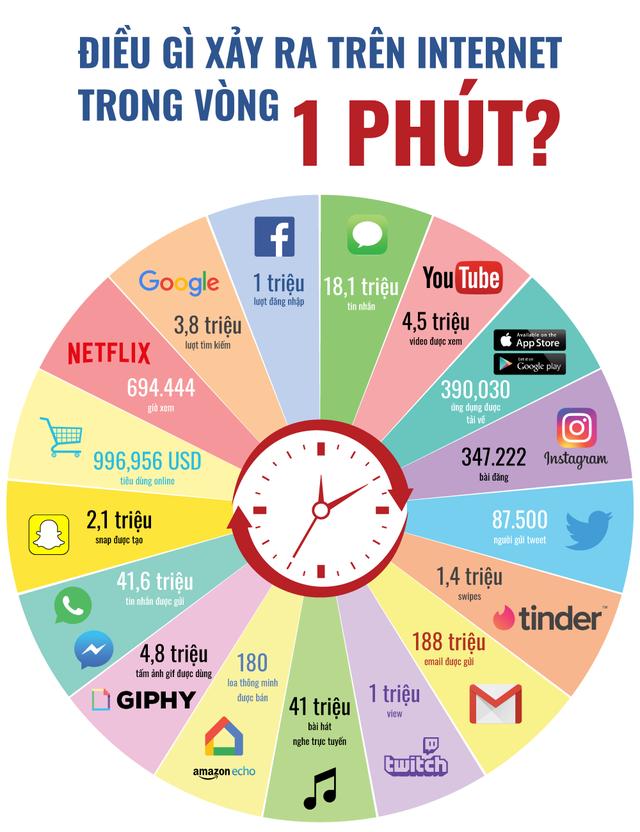 Điều gì xảy ra trên internet trong vòng 1 phút? - Ảnh 1.