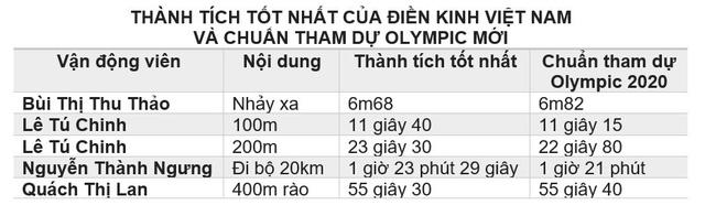Chuẩn điền kinh tham dự Olympic 2020: Khó cho VĐV Việt Nam - Ảnh 1.