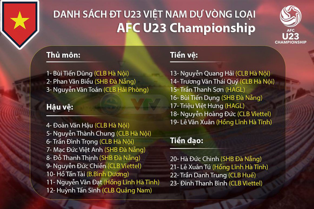 Danh sách chính thức U23 Việt Nam tham dự vòng loại U23 châu Á 2020: Tiến Linh bị loại! - Ảnh 1.