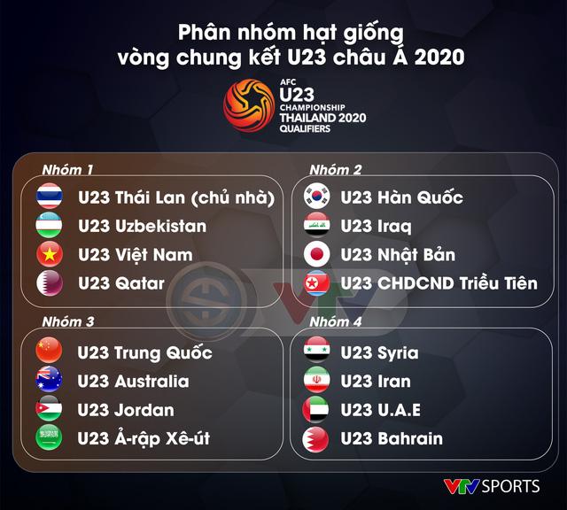 CHÍNH THỨC: U23 Việt Nam thuộc nhóm hạt giống loại 1 ở VCK U23 châu Á 2020 - Ảnh 1.