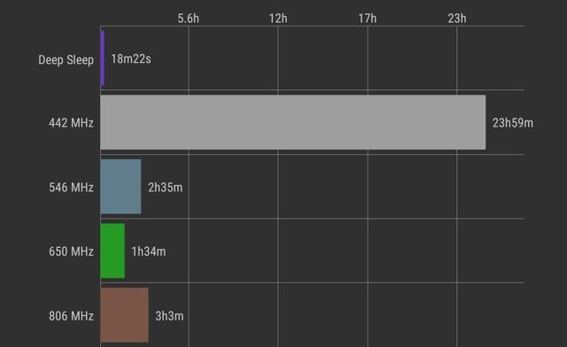 Galaxy S10 dính lỗi hao pin nhanh - Ảnh 1.