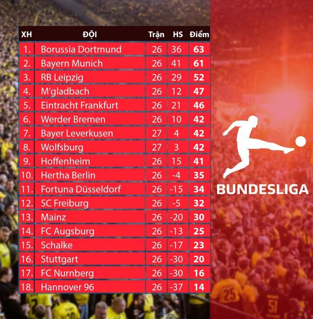 bxh Bundesliga - 27