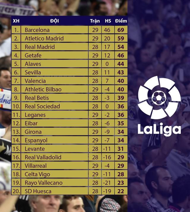 bxh La Liga - 29