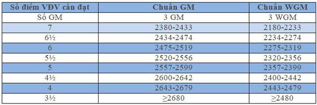 Đại kiện tướng cờ vua Bùi Vinh: Các tiêu chí để đạt được danh hiệu Đại kiện tướng (GM; WGM) - Ảnh 3.