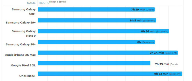 So sánh thời lượng pin: Galaxy S10+ vẫn thua Galaxy S9+ - Ảnh 1.
