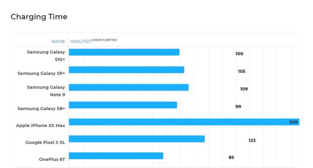 So sánh thời lượng pin: Galaxy S10+ vẫn thua Galaxy S9+ - Ảnh 2.