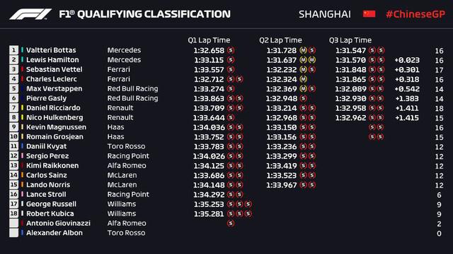Đua xe F1: Valtteri Bottas giành pole tại Grand Prix Trung Quốc - Ảnh 3.