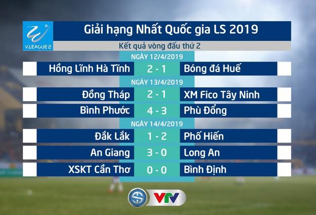 Kết quả, BXH vòng 2 giải hạng Nhất quốc gia LS 2019: Phố Hiến vươn lên vị trí thứ nhất - Ảnh 1.