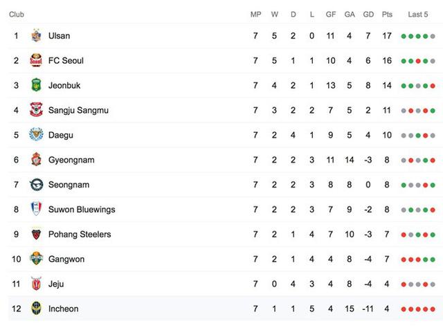 HLV của Công Phượng tại Incheon United bị sa thải - Ảnh 3.
