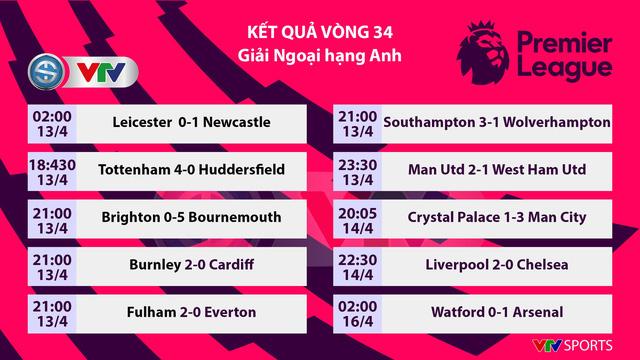 Kết quả, BXH vòng 34 Ngoại hạng Anh: Liverpool đòi ngôi đầu từ Man City, Arsenal trở lại top 4 - Ảnh 1.