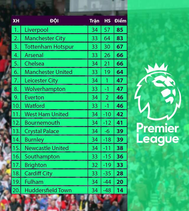 Kết quả, BXH vòng 34 Ngoại hạng Anh: Liverpool đòi ngôi đầu từ Man City, Arsenal trở lại top 4 - Ảnh 2.