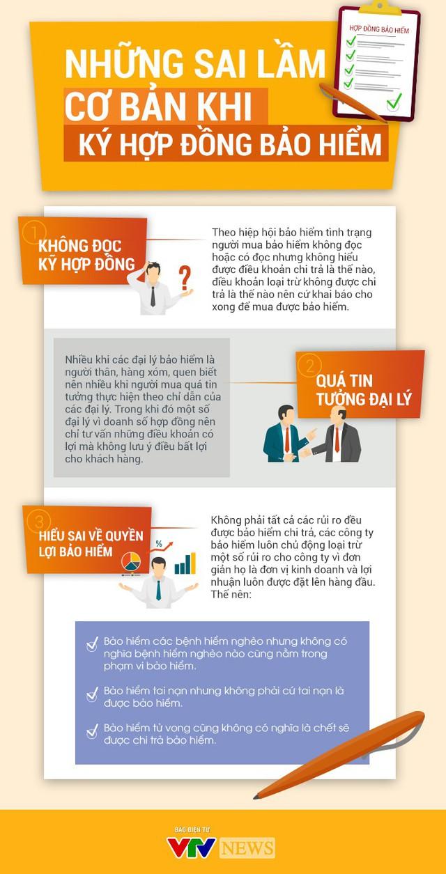 Những sai lầm cơ bản khi ký hợp đồng bảo hiểm - Ảnh 1.