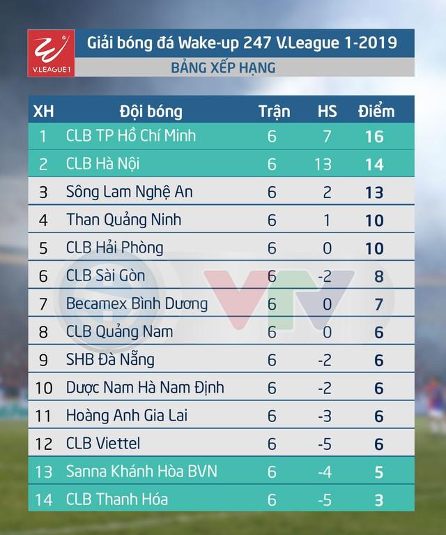 Lịch thi đấu vòng 7 Wake-up 247 V.League 1-2019: CLB Quảng Nam - CLB Viettel, Hoàng Anh Gia Lai - CLB Thanh Hóa - Ảnh 2.