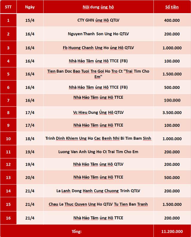 Quỹ Tấm lòng Việt: Danh sách ủng hộ tuần 3 tháng 4/2019 - Ảnh 1.