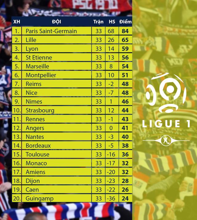 Lịch thi đấu, BXH vòng 34 giải VĐQG Pháp Ligue 1 - Ảnh 2.