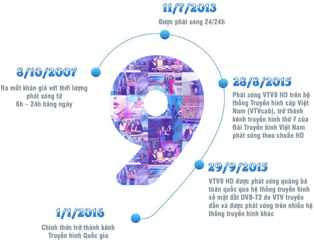 Ra mắt chuyên trang VTV9: Thêm một kênh thông tin phong phú cho khán giả miền Nam - Ảnh 1.