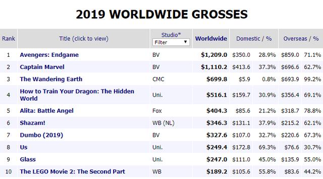 Avengers: Endgame ẵm 1,2 tỷ USD trong 5 ngày, phá hàng chục kỷ lục doanh thu - Ảnh 1.