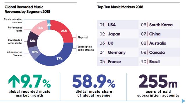 Ngành công nghiệp âm nhạc trực tuyến ngày càng hốt bạc - Ảnh 1.