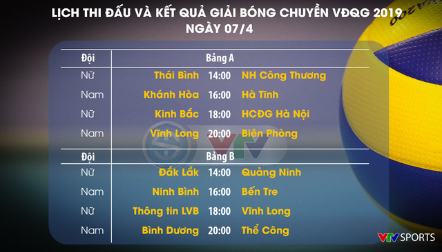 Lịch thi đấu vòng 1 giải bóng chuyền VĐQG 2019 hôm nay, ngày 07/4: Ngân hàng Công thương gặp Thái Bình, Thông tin Liên Việt PostBank gặp Truyền hình Vĩnh Long - Ảnh 1.